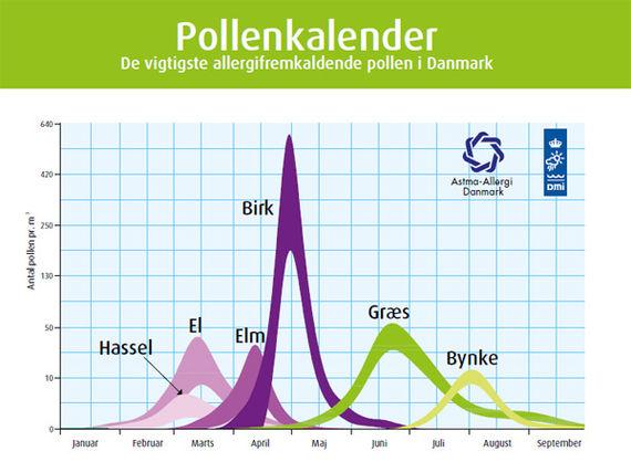Pollenkalender og pollental for Danmark